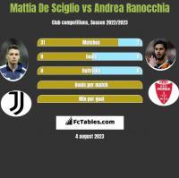 Mattia De Sciglio vs Andrea Ranocchia h2h player stats