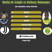 Mattia De Sciglio vs Anthony Walongwa h2h player stats