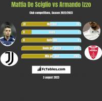 Mattia De Sciglio vs Armando Izzo h2h player stats
