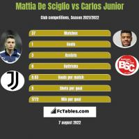 Mattia De Sciglio vs Carlos Junior h2h player stats