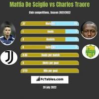 Mattia De Sciglio vs Charles Traore h2h player stats