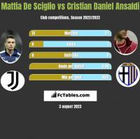 Mattia De Sciglio vs Cristian Daniel Ansaldi h2h player stats