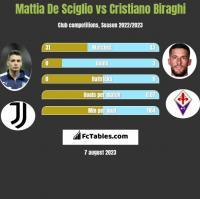 Mattia De Sciglio vs Cristiano Biraghi h2h player stats