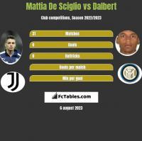 Mattia De Sciglio vs Dalbert h2h player stats