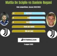 Mattia De Sciglio vs Daniele Rugani h2h player stats