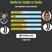 Mattia De Sciglio vs Danilo h2h player stats