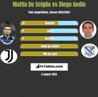 Mattia De Sciglio vs Diego Godin h2h player stats