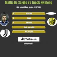 Mattia De Sciglio vs Enock Kwateng h2h player stats