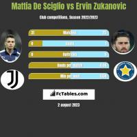 Mattia De Sciglio vs Ervin Zukanovic h2h player stats