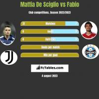 Mattia De Sciglio vs Fabio h2h player stats