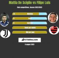 Mattia De Sciglio vs Filipe Luis h2h player stats