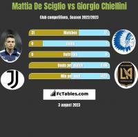 Mattia De Sciglio vs Giorgio Chiellini h2h player stats