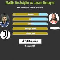 Mattia De Sciglio vs Jason Denayer h2h player stats