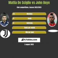 Mattia De Sciglio vs John Boye h2h player stats