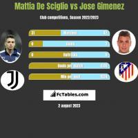Mattia De Sciglio vs Jose Gimenez h2h player stats