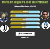 Mattia De Sciglio vs Jose Luis Palomino h2h player stats