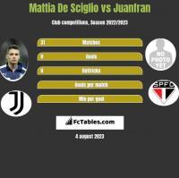 Mattia De Sciglio vs Juanfran h2h player stats