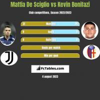 Mattia De Sciglio vs Kevin Bonifazi h2h player stats