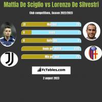 Mattia De Sciglio vs Lorenzo De Silvestri h2h player stats