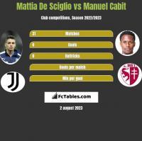 Mattia De Sciglio vs Manuel Cabit h2h player stats