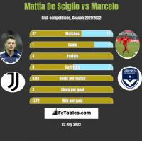 Mattia De Sciglio vs Marcelo h2h player stats