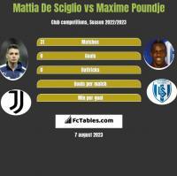 Mattia De Sciglio vs Maxime Poundje h2h player stats