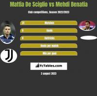 Mattia De Sciglio vs Mehdi Benatia h2h player stats