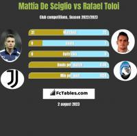 Mattia De Sciglio vs Rafael Toloi h2h player stats