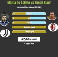 Mattia De Sciglio vs Simon Kjaer h2h player stats