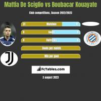 Mattia De Sciglio vs Boubacar Kouayate h2h player stats