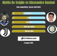 Mattia De Sciglio vs Alessandro Bastoni h2h player stats