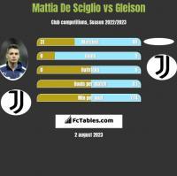 Mattia De Sciglio vs Gleison h2h player stats