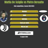 Mattia De Sciglio vs Pietro Beruatto h2h player stats