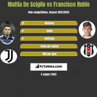Mattia De Sciglio vs Francisco Rubio h2h player stats