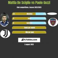 Mattia De Sciglio vs Paolo Gozzi h2h player stats
