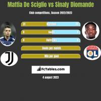 Mattia De Sciglio vs Sinaly Diomande h2h player stats