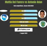 Mattia Del Favero vs Antonio Adan h2h player stats