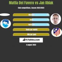 Mattia Del Favero vs Jan Oblak h2h player stats