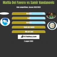 Mattia Del Favero vs Samir Handanovic h2h player stats