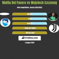 Mattia Del Favero vs Wojciech Szczesny h2h player stats