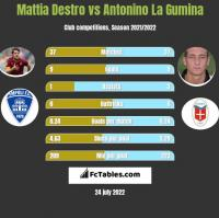 Mattia Destro vs Antonino La Gumina h2h player stats