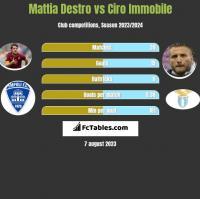 Mattia Destro vs Ciro Immobile h2h player stats