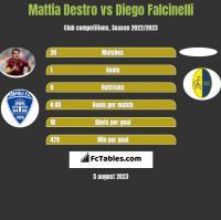 Mattia Destro vs Diego Falcinelli h2h player stats