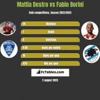 Mattia Destro vs Fabio Borini h2h player stats