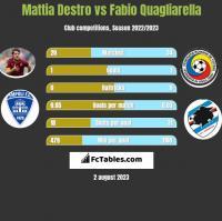 Mattia Destro vs Fabio Quagliarella h2h player stats