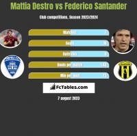 Mattia Destro vs Federico Santander h2h player stats