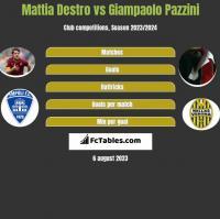 Mattia Destro vs Giampaolo Pazzini h2h player stats