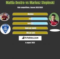 Mattia Destro vs Mariusz Stepinski h2h player stats