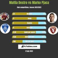 Mattia Destro vs Marko Pjaca h2h player stats