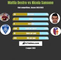 Mattia Destro vs Nicola Sansone h2h player stats